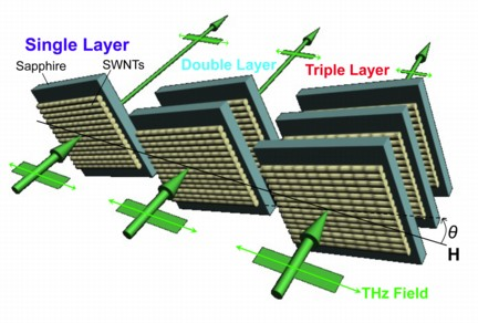 A triple layer of carbon nanotube arrays on a sapphire base are the basis for a new type of terahertz polarizer invented at Rice University. The polarizer could lead to new security and communication devices, sensors and non-invasive medical imaging systems. (Credit: Lei Ren/Rice University)