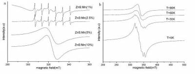 This shows (a) Room temperature ESR spectra of ZnS:Mn; and (b) Low temperature ESR spectra of ZnS:Mn (20%).
