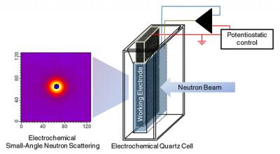 "Schematic of NIST's ""eSANS"" (electrochemical Small-Angle Neutron Scattering) cell. A highly porous, sponge-like carbon electrode maximizes surface area for electrochemical reactions while structural details like particle size and configuration are measured using neutron scattering (image at left).