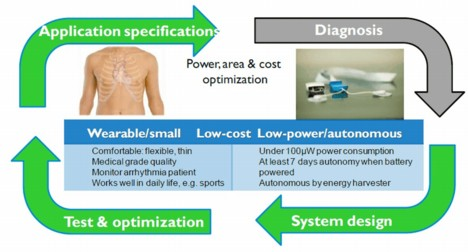 The route from application specifications to optimized system design: the use of iPower in the healthcare domain for arrhytmia patient monitoring. The application specifications enable power, volume and cost diagnosis and optimization.