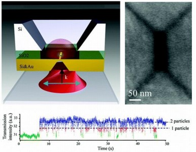 OpticalTrapping: SIBA plasmonic trapping using a Fabry–Pérot nanopore cavity