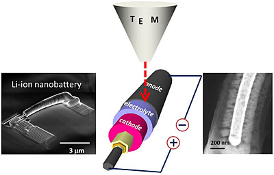 Using a transmission electron microscope, NIST reearchers were able to watch individual nanosized batteries with electrolytes of different thicknesses charge and discharge. The NIST team discovered that there is likely a lower limit to how thin an electrolyte layer can be made before it causes the battery to malfunction.