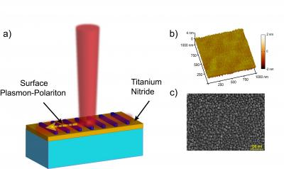This image shows a) Excitation by light of a surface plasmon-polariton on a thin film of titanium nitride. b) Atomic force microscope image of the surface of titanium nitride film. The mean roughness of the film is 0.5 nm. c) Scanning electron microscopy image of TiN thin film on sapphire. The texture shows multivariant epitaxial (crystalline) growth.