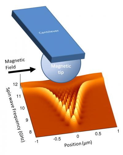 Trapped beneath the magnetic tip of a microscale cantilever, spin waves can be used to non-destructively measure the properties of magnetic materials and search for nanoscale defects, especially in multilayer magnetic systems like a typical hard drive, where defects could be buried beneath the surface.