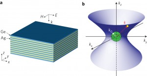 This schematic shows (a) an indefinite metamaterial structure with alternating silver and germanium multilayers; and (b) its iso-frequency contour of light wave vectors with negative refractions along the x- and y-directions, and positive along the z-direction. (Courtesy of Xiang Zhang group)