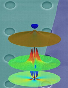 NIST researchers showed that straining graphene membrane creates pseudomagnetic fields that confines the graphene's electrons and creates quantized quantum dot-like energy levels. The background is a false color image of the graphene drumheads made from a single layer of graphene over 1 micron-sized pits etched in a silicon dioxide substrate.