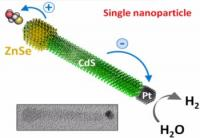 This is a schematic of the photocatalytic nanocrystal.