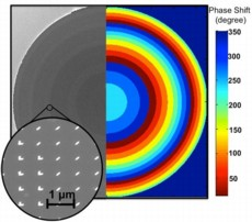 Left: A micrograph of the flat lens (diameter approximately 1 mm) made of silicon. The surface is coated with concentric rings of gold optical nanoantennas (inset) which impart different delays to the light traversing the lens. Right:The colored rings show the magnitude of the phase delay corresponding to each ring. (Image courtesy of Francesco Aieta.)