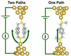 Atomic scale visualization of the single molecule junctions formed with two equivalent pathways (left) and one pathway (right), including the bonding to the tips of two gold electrodes and a schematic of the external electrical circuit.
