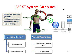 Credit: ASSIST	A schematic for an unobtrusive, wearable electronic health monitoring system. Penn State is part of a collaborative research effort to create self-powered devices to help people monitor their health.
