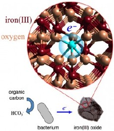 Iron oxide (rust) is a poor electrical conductor, but electrons in iron oxide can use thermal energy to hop from one iron atom to another. A Berkeley Lab experiment has now revealed exactly what happens to electrons after being transferred to an iron oxide particle. (Image courtesy of Benjamin Gilbert, Berkeley Lab)