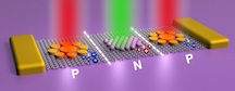 Nanoscale plasmonic antennas called nonamers placed on graphene have the potential to create electronic circuits by hitting them with light at particular frequencies, according to researchers at Rice University. The positively and negatively doped graphene can be prompted to form phantom circuits on demand. (Rice University)