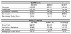 A reconciliation between GAAP operating results and non-GAAP operating results is provided following the financial statements that are part of this release and on the investor page of our website. Non-GAAP results for all periods presented exclude the impact of amortization of acquired intangible assets.