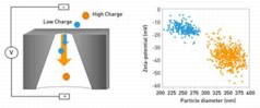 Izon�s new method enables researchers to simultaneously measure the charge and size of individual particles from the resistive pulse signal they generate when passing through Izon�s elastic, size-tunable, pore sensor. The unique advantage of the technique is that it can be applied to accurately measure polydisperse or complex multi-modal suspensions composed of particle sets with different size and charge, which was not possible before.