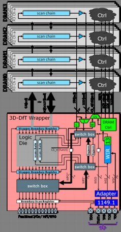Imec's 3D wrapper extension for Wide-I/O DRAM