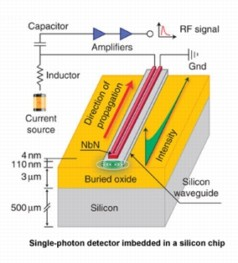 The single-photon detector is characterized by five convincing factors: 91% detection efficiency; direct integration on chip; counting rates on a Gigahertz scale; high timing resolution and negligible dark counting rates. Source: KIT/CFN