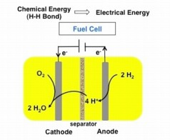 Burning hydrogen in a fuel cell generates an electrical current. A new iron-based catalyst might help make those fuel cells less expensive.