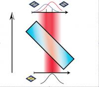 Weak measurement: as light goes through a birefringent crystal the horizontally and vertically polarized components of light spread out in space, but an overlap between the two components remains when they emerge. In a �strong� measurement the two components would be fully separated.