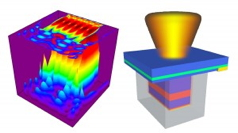 The illustration on the left shows the variations of light intensity within a nanolaser. The figure on the right shows schematically a nanolaser with a metallic cavity, where the center red region confines electrons and the grey enclosure is a silver cavity. The blue layer on top is a substrate where the laser structure is grown. The orange-yellow color on top indicates the light emission. Research led by Arizona state University engineering professor Cun-Zheng Ning has produced nanolasers that can operate under a battery power at room temperatures � instead of only in refrigerated conditions � which opens the door to use of the lasers in many practical applications in modern electronics.