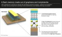 EPFL scientists have combined two materials with advantageous electronic properties -- graphene and molybdenite -- into a flash memory prototype that is promising in terms of performance, size, flexibility and energy consumption.
