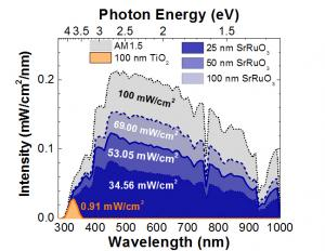The correlated electron metal SrRuO3 exhibits strong visible slight absorption. Overlaid here on the AM1.5G solar spectrum, it can be seen that SrRuO3 absorbs more than 75 times more light than TiO2. The structural, chemical, and electronic compatibility of TiO2 and SrRuO3 further enables the fabrication of heterojunctions with exciting photovoltaic and photocatalytic response driven by hot-carrier injection.
