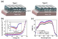 This shows: (a) Device structures, (b) J−V characteristics, and (c) EQE of PTB7:PC70BM-based PSCs with type I and type II architectures.