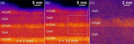 These images of the InGaN samples�produced by CFN's low-voltage scanning transmission electron microscope�reveal a lack of structural changes over time. After 16 minutes of scanning, no damage or decomposition is visible, and the higher magnification (c) exhibits none of the clustering previously theorized to be central to LED efficiency.