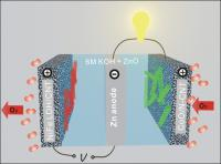This is a rechargeable zinc-oxide battery in a tri-electrode configuration with cobalt-oxide/carbon nanotube and iron-nickel/layered double hydroxide catalysts for charge and discharge, respectively.