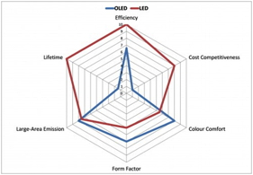 A radar chart comparing the current attributes of OLED and LED lighting.