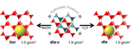 Pressure-induced transitions are associated with near 2-fold volume expansions. While an increase in volume with pressure is counterintuitive, the resulting new phases contain large fluid-filled pores, such that the combined solid + fluid volume is reduced and the inefficiencies in space filling by the interpenetrated parent phase are eliminated. - See more at: http://www.anl.gov/articles/discovery-new-material-state-counterintuitive-laws-physics#sthash.bmn80In1.dpuf