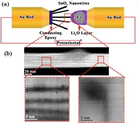 Above (a), the nanobattery setup inside AC-STEM. Below (b), atomic resolution imaging of the front line of lithium ions entering a SnO2 nanowire. The images show the parallel Li-ion channels and the formation of dislocations at the tip of the channels.