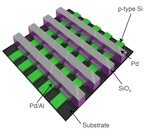 Rice University has built crossbar memory chips based on silicon oxide that show potential for next-generation 3-D memories for computers and consumer devices. Credit: Tour Group/Rice University