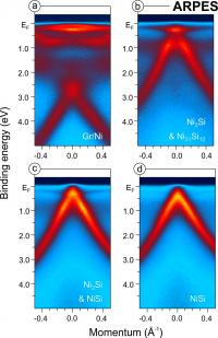 These images were taken with the spectroscopy method ARPES while NiSi was formed under the graphene layer. In the final image (d) scientists can identify a particular spectrum (the linear Dirac-like spectrum of grapheme electrons) indicating that the graphene interacts only weakly with the metal silicides and therefore preserves its unique properties.