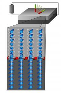 Spin current (blue) and spin accumulation (red) in layer systems composed of platinum (bottom) and cobalt produce a torque that influences the orientation of the magnetic moments in the cobalt layer (illustrated by the red and green bar magnets).