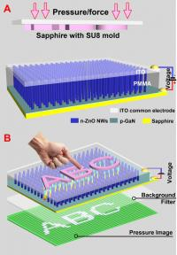"This schematic shows a device for imaging pressure distribution by the piezo-phototronic effect. The illustration shows a nanowire-LED based pressure sensor array before (a) and after (b) applying a compressive strain. A convex character pattern, such as ""ABC,"" molded on a sapphire substrate, is used to apply the pressure pattern on the top of the indium-tin oxide (ITO) electrode.