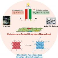 This graphic depicts the overall scheme for doped graphene oxide.