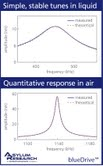 blueDrive photothermal excitation produces ideal drive responses in both air and liquid. Here, the response of a small, high-frequency cantilever was measured using blueDrive. In both air and liquid, the blueDrive response almost perfectly matches the expected simple harmonic oscillator response.