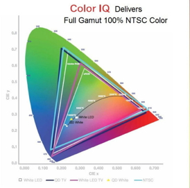 QD Vision's Color IQ is the industry's only component solution to enable LCD TVs with 'Full Gamut' 100% NTSC color.Graphic: Business Wire
