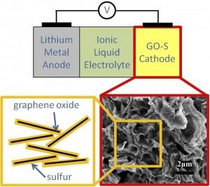 A schematic of a lithium-sulfur battery with SEM photo of silicon-graphene oxide material.