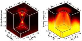 Electronic structures of BiTeCl's top and bottom crystal surfaces observed by photoemission spectroscopy.