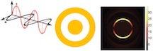 When an electromagnetic wave (left) hits a nanomatryushka (center and right) � a solid core inside a hollow shell � the size of the gap determines the strength of the plasmonic response. If the gap is sufficiently small, quantum tunneling through the gap allows plasmons to resonate as though the core and shell are a single particle, dramatically changing their response.Credit: Vikram Kulkarni/Rice University