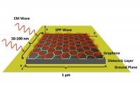 Schematic shows how surface plasmon polariton (SPP) waves would be formed on the surface of tiny antennas fabricated from graphene. The antennas would be about one micron long and 10 to 100 nanometers wide.