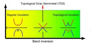 A topological Dirac semi-metal state is realized at the critical point in the phase transition from a normal insulator to a topological insulator. The + and � signs denote the even and odd parity of the energy bands.