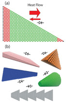 "Researchers are proposing a new technology that controls the flow of heat the way electronic devices control electrical current. Triangular graphene nanoribbons (a) are proposed as a new thermal rectifier, in which the heat flow in one direction is larger than that in the opposite direction. Thermal rectification (b) is not limited to graphene, but can also be seen in other ""asymmetric nanostructure materials"" including thin films, pyramidal quantum dots, nanocones and triangles.Purdue University image"