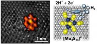 On the left, a scanning tunneling microscope image captures the bright shape of the moly sulfide nanocluster on a graphite surface. The grey spots are carbon atoms. Together the moly sulfide and graphite make the electrode. The diagram on the right shows how two positive hydrogen ions gain electrons through a chemical reaction at the moly sulfide nanocluster to form pure molecular hydrogen.