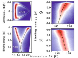 ARPES measurements of Calcium doped graphene. Left: the Fermi surface of graphene (top) and the Dirac cone (bottom). Right: The kink in the spectral function in the two crystallographic main directions. The scientists analysed the strength of the kink in order to estimate the superconducting critical temperature.Copyright: A. Gr�neis and A.V. Fedorov