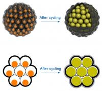 "Left: Silicon nanoparticles are encased in carbon ""yolk shells"" and clustered like seeds in a pomegranate. Each cluster has a carbon rind that holds it together, conducts electricity and minimizes reactions with the battery's electrolyte that can degrade performance.