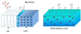 Diagram illustrates the process of charging or discharging the lithium iron phosphate (LFP) electrode. As lithium ions are removed during the charging process, it forms a lithium-depleted iron phosphate (FP) zone, but in between there is a solid solution zone (SSZ, shown in dark blue-green) containing some randomly distributed lithium atoms, unlike the orderly array of lithium atoms in the original crystalline material (light blue). This work provides the first direct observations of this SSZ phenomenon.