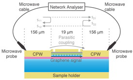 A schematic of the experimental setup. Ham and Yoon measured the change in phase of a microwave signal sent through the graphene.Image courtesy of Hosang Yoon, Harvard SEAS.