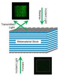 This is a schematic of NIST's one-way metamaterial. Forward traveling green light (left) or red light passes through the multilayered block and comes out at an angle due to diffraction off of grates on the surface of the material. Light traveling in the opposite direction (right) is almost completely filtered by the metamaterial and can't pass through.